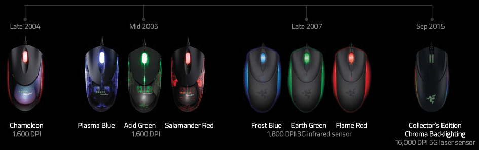 Razer Diamondback Family