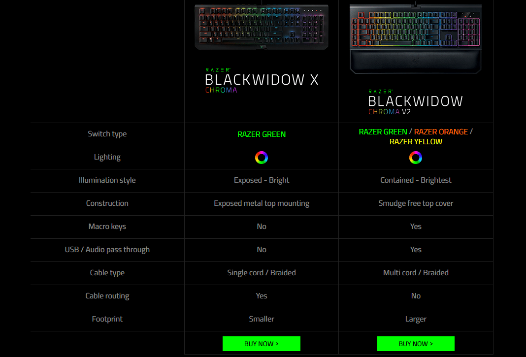 Razer BlackWidow Chroma v2 vs BlackWidow X
