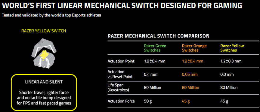 Razer Yellow Switch