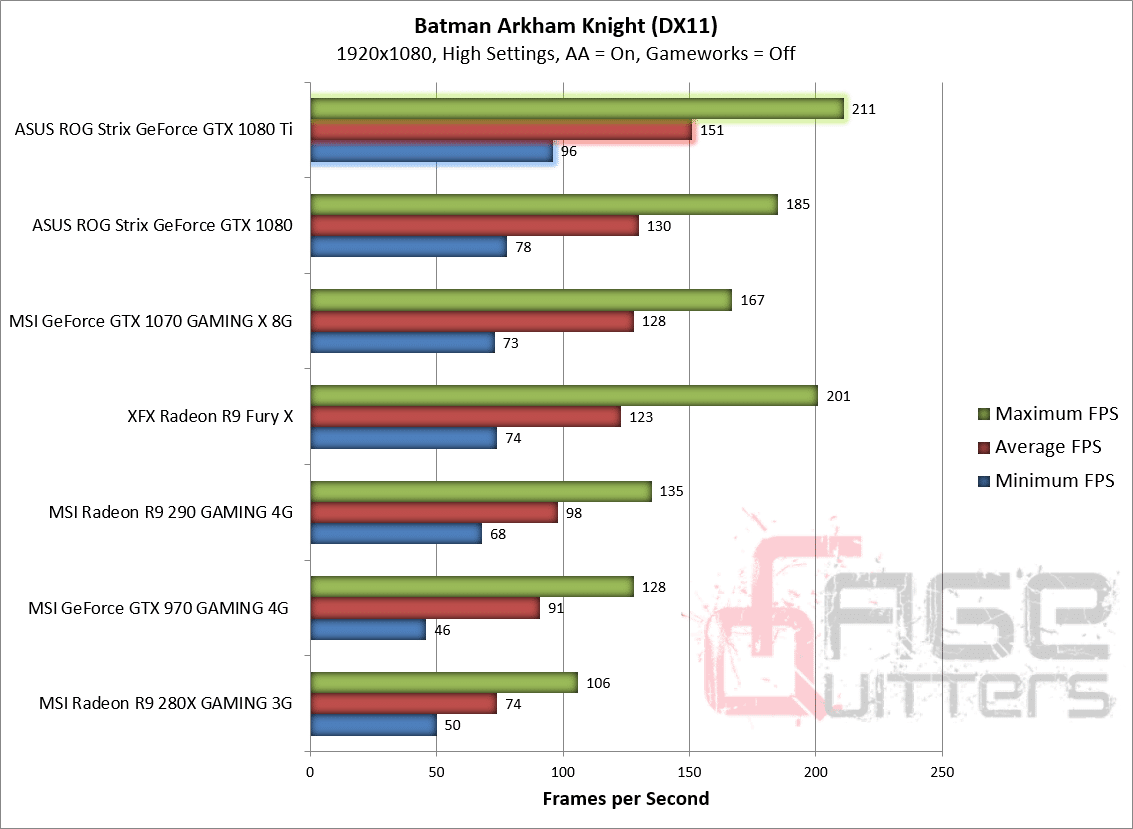 Asus Strix GeForce GTX 1080 Ti - Batman Arkham Knight - DX11 - 1080p